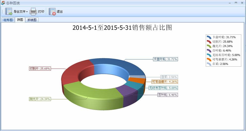 饼形图表分析-磨料磨具erp进销存系统软件